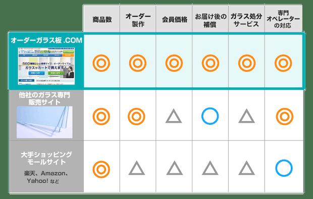 オーダーガラス板.COMと他社のサービス比較